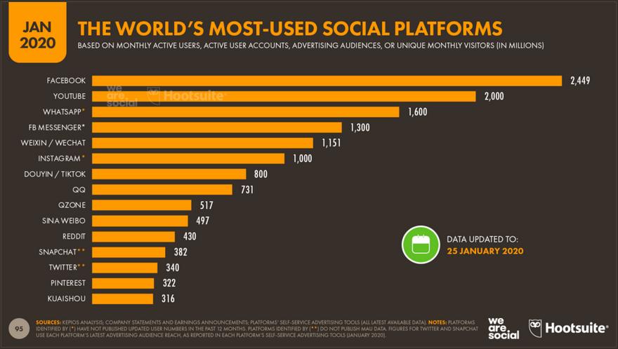 Online: meest gebruikte social media platformen wereldwijd.