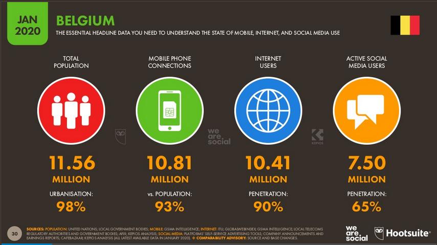 Online aanwezigheid: Internet en social media gebruik in België, jan 2020